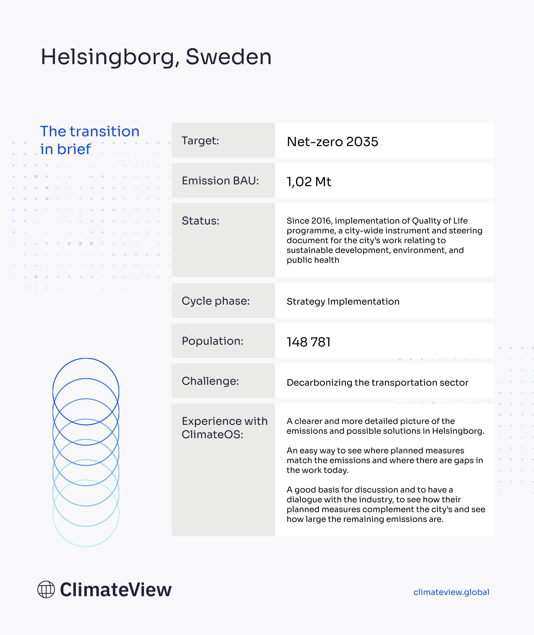 Case-Helsingborg-InfoCard